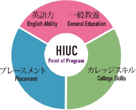 HIUCのサポート体制