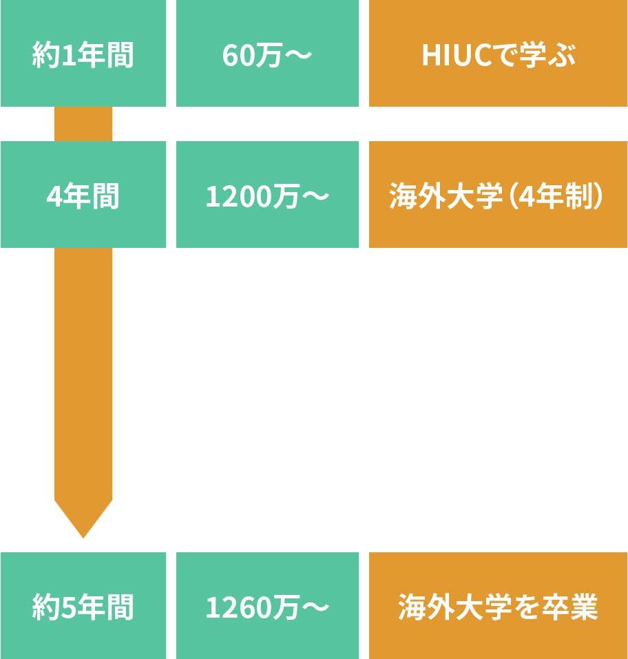 海外大学を卒業するプラン(4年制大学直接)