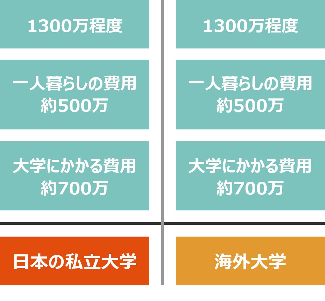 日本の私立大学と海外大学の費用